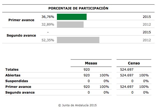 Datos participación primer avance