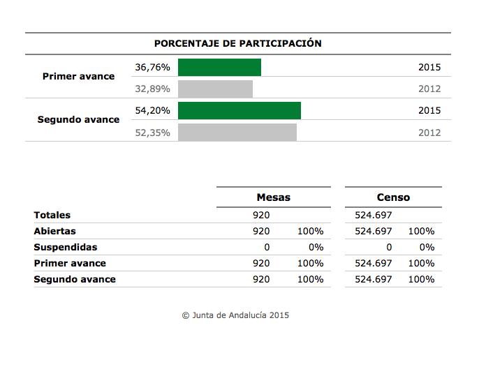 Segundo avance participación 22M