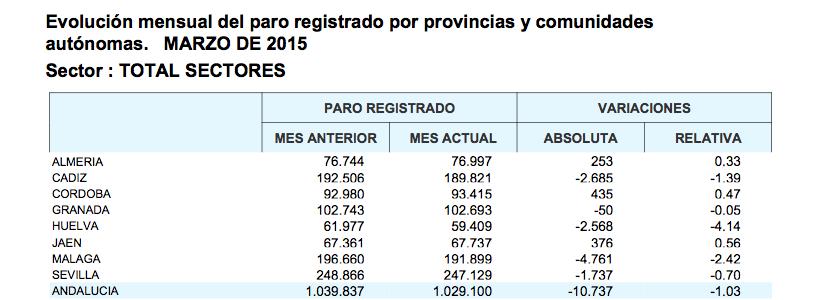 Datos del paro marzo 2015
