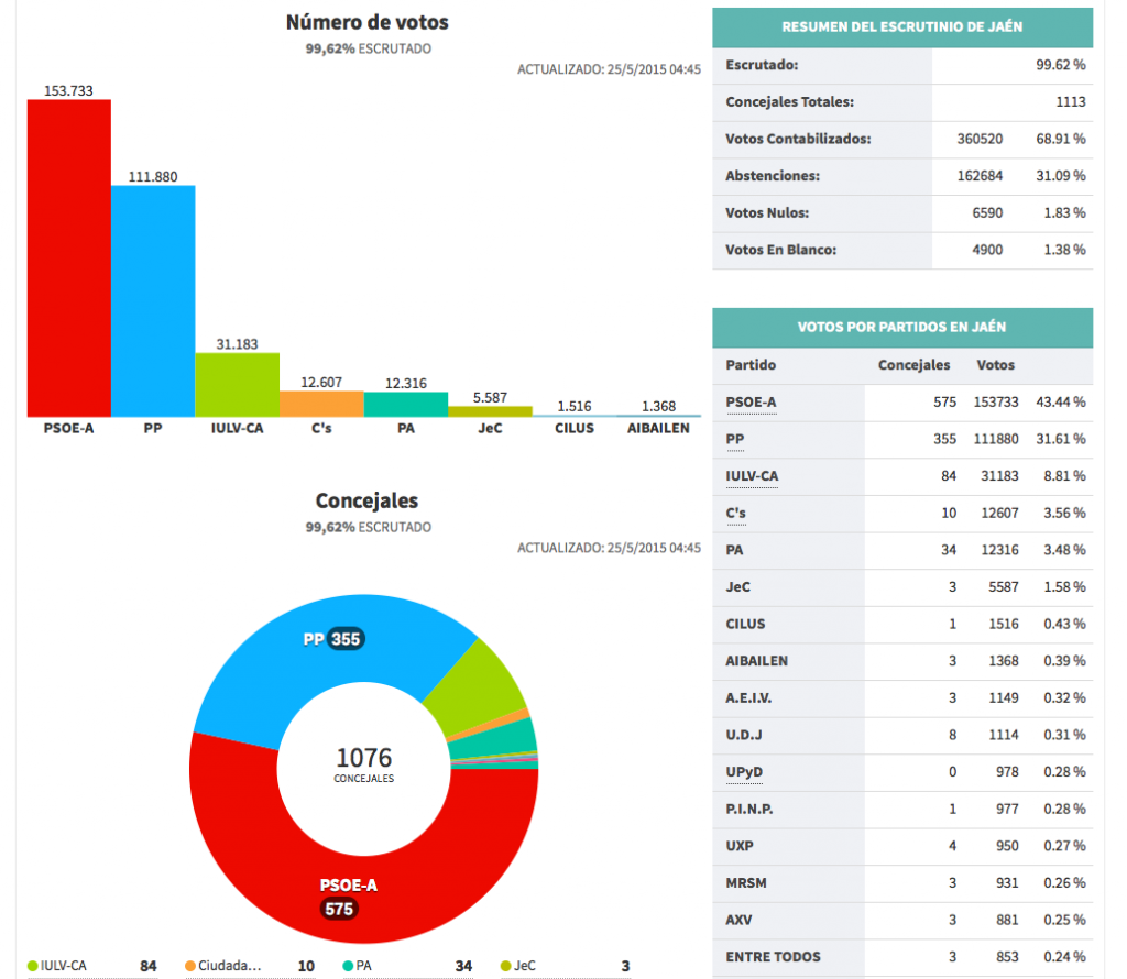 Resultados Jaén