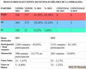 RESULTADO ELECTORAL BÉLMEZ DE LA MORALEDA