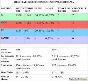 RESULTADO ELECTORAL HUELMA