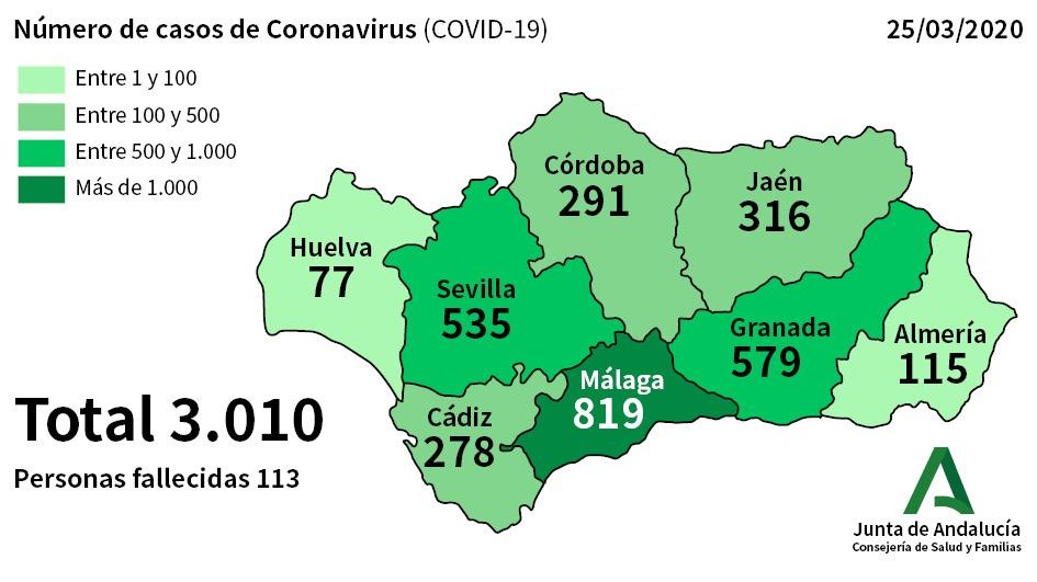 EL COVID-19 CRECE EN JAÉN, 14 FALLECIDOS Y 316 POSITIVOS